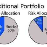 Portfolio Rebalancing 3