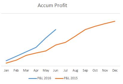 accum profit