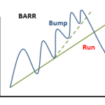 Bump and Run Reversal (Reversal) 2