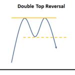 Double Top Reversal 2