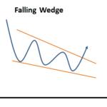 Falling Wedge 2