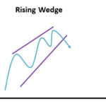Rising Wedge (Reversal) 2
