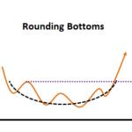 Rounding Bottom (Reversal) 2