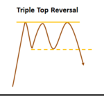 Triple Top Reversal