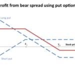 400px-Bear_spread_using_puts