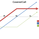 Covered-Call