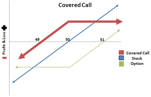 Cover Call