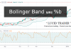 Bollinger band and %b