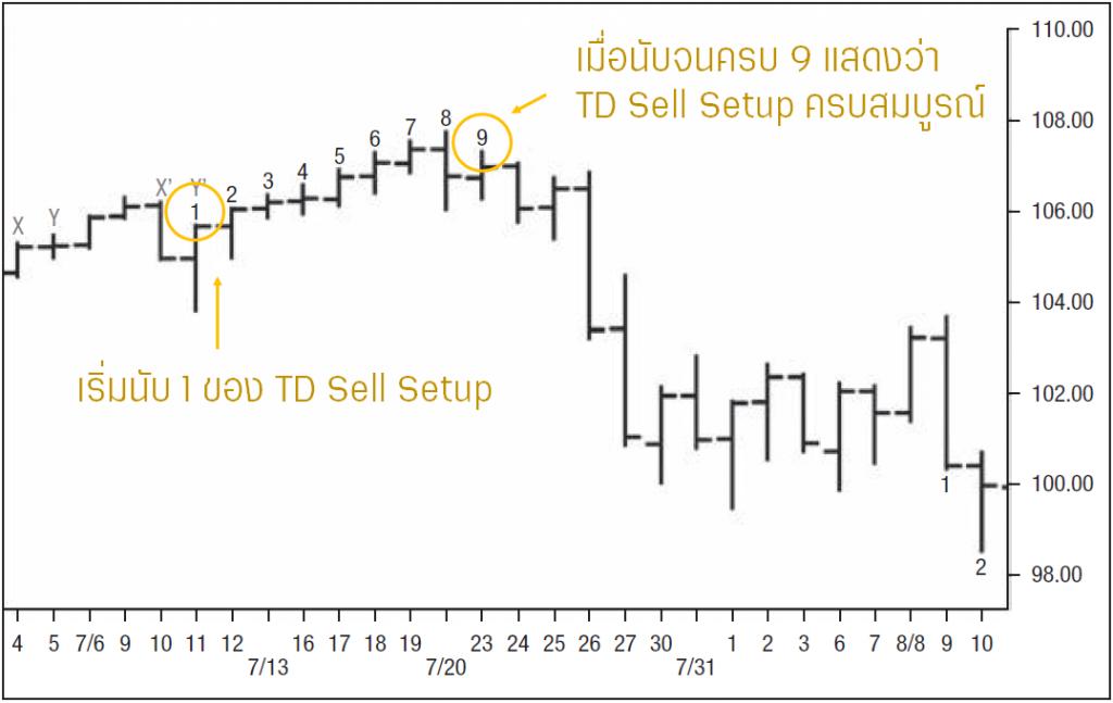 TD Sell Setup