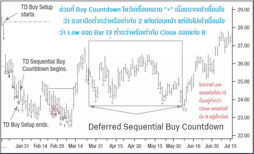 deferred sequential buy countdown