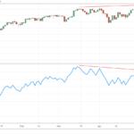 bearish-divergence-ad-line
