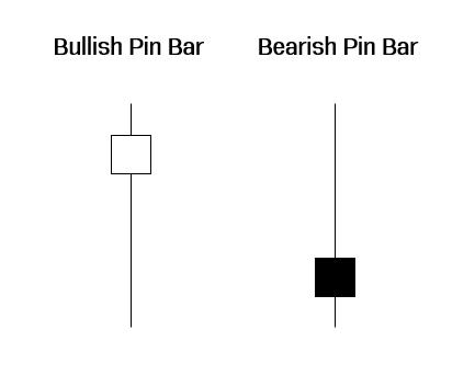 Pin Bar คือ