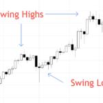 swing-highs-swing-lows