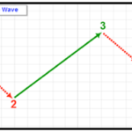 Basic Motive Waves