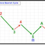 Complete 8 Wave Bullish Cycle 2